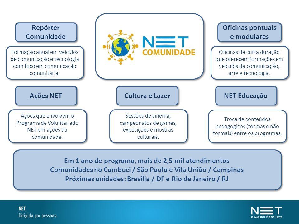 Oficinas pontuais e modulares Repórter Comunidade NET Educação Ações NET Cultura e Lazer Formação anual em veículos de comunicação e tecnologia com fo