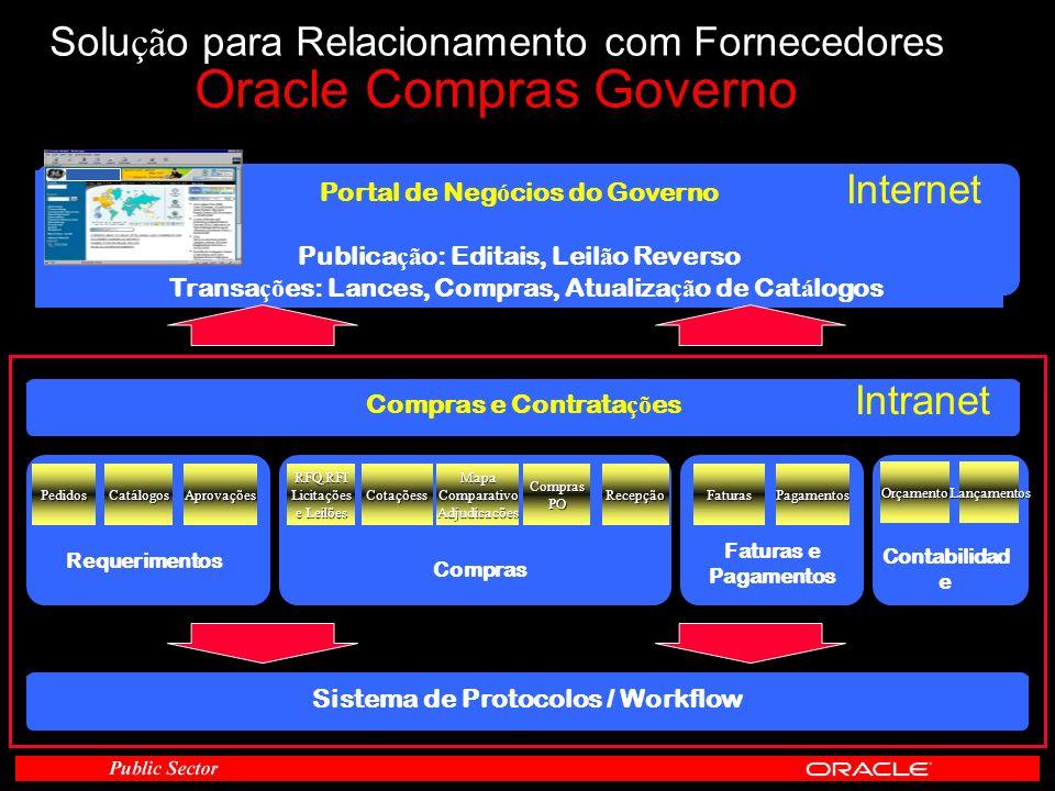 Modelo Conceptual Portal de Neg ó cios do Governo Publica çã o: Editais, Leil ã o Reverso Transa çõ es: Lances, Compras, Atualiza çã o de Cat á logos