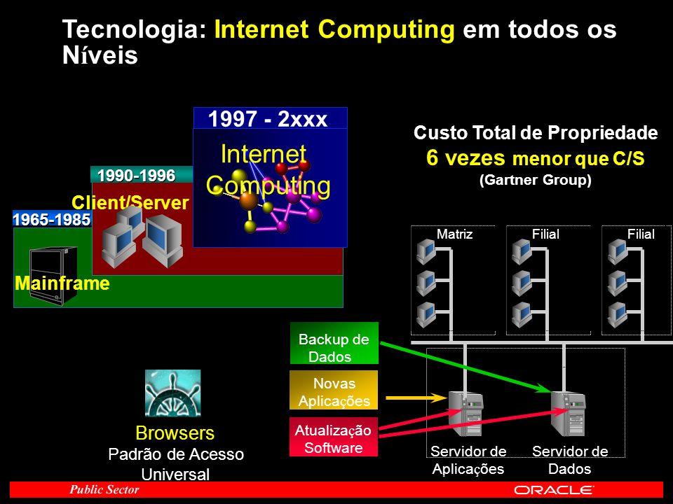 Tecnologia: Internet Computing em todos os N í veis 1990-1996 Client/Server 1997 - 2xxx Internet Computing Mainframe 1965-1985 Servidor de Aplica ç õe
