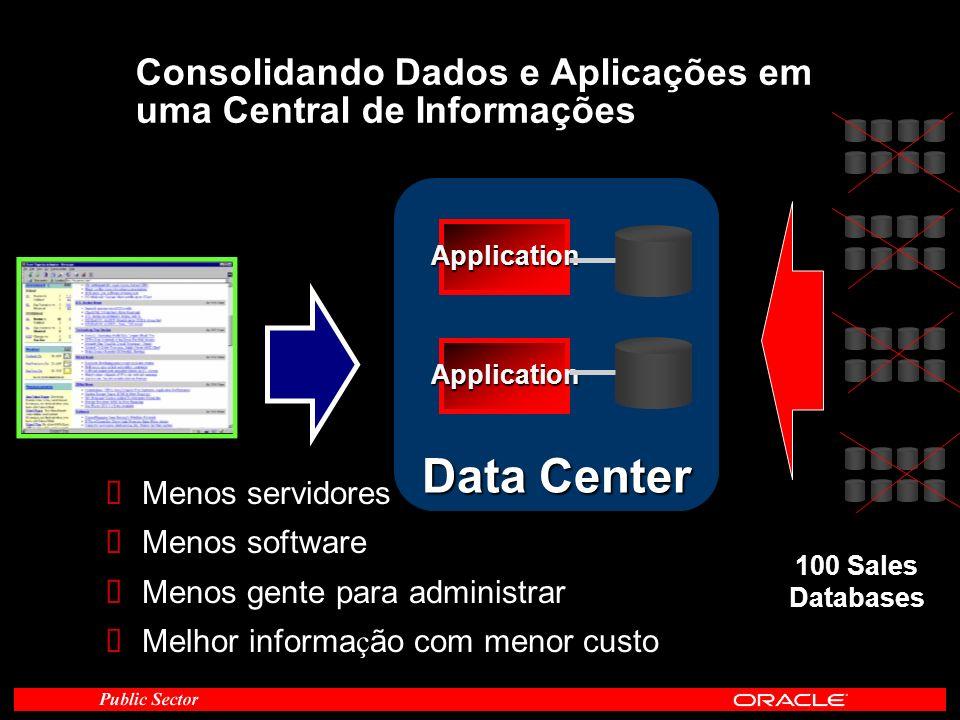 Consolidando Dados e Aplicações em uma Central de Informações Application Application Data Center Menos servidores Menos software Menos gente para adm