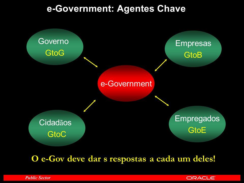 e-Government: Agentes Chave e-Government Empresas GtoB Cidad ã os GtoC Governo GtoG Empregados GtoE O e-Gov deve dar s respostas a cada um deles!