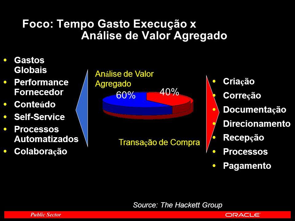 Foco: Tempo Gasto Execução x Análise de Valor Agregado Source: The Hackett Group 24% 76% Transa ç ão de Compra An á lise de Valor Agregado Cria ç ão C