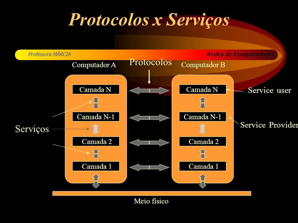 Redes de Computadores Professora MÁRCIA Protocolos x Serviços Computador AComputador B Camada N Meio físico Camada N-1 Protocolos Serviços Camada 2 Ca
