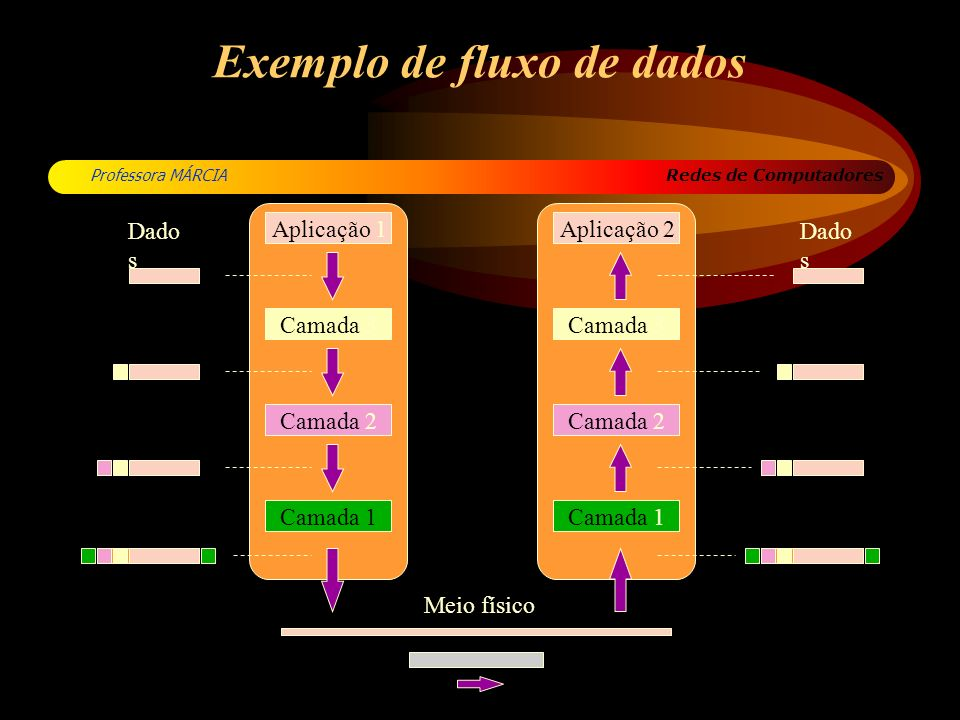 Redes de Computadores Professora MÁRCIA Exemplo de fluxo de dados Aplicação 1Aplicação 2 Camada 3 Camada 2 Camada 1 Camada 2 Camada 3 Dado s Meio físi