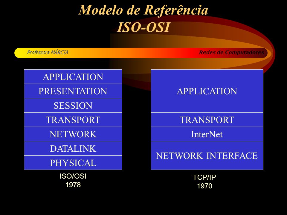 Redes de Computadores Professora MÁRCIA Modelo de Referência ISO-OSI TRANSPORT InterNet NETWORK INTERFACE PRESENTATION SESSION TRANSPORT NETWORK APPLI
