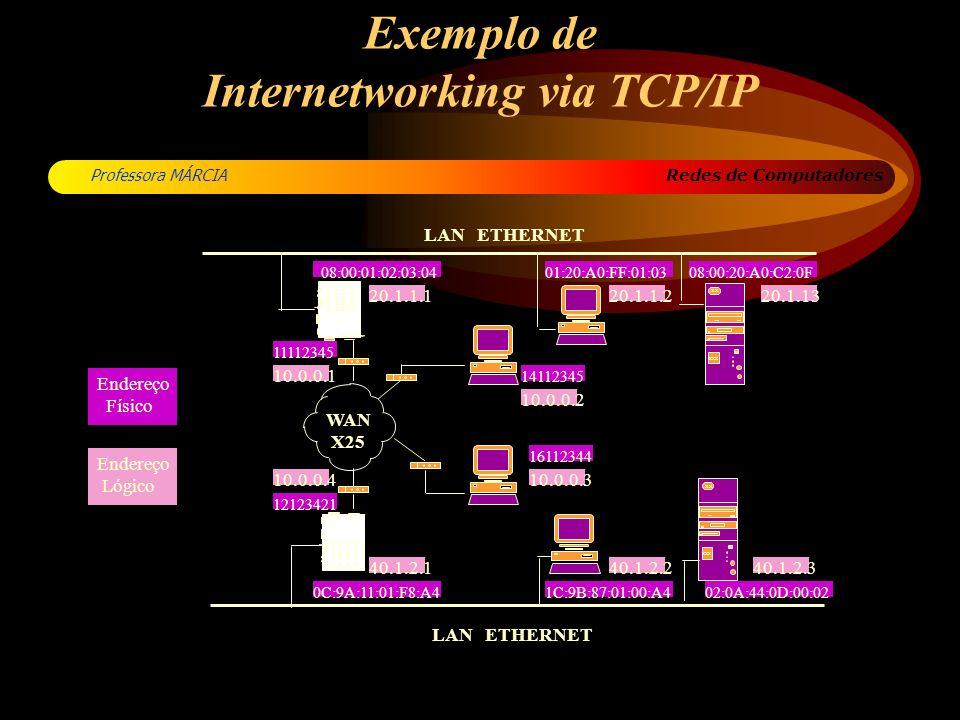 Redes de Computadores Professora MÁRCIA Exemplo de Internetworking via TCP/IP LAN ETHERNET WAN X25 CYCLOM MP/RT LKLK TXTX RXRX CO CP U XXX 80 xx XXX 8
