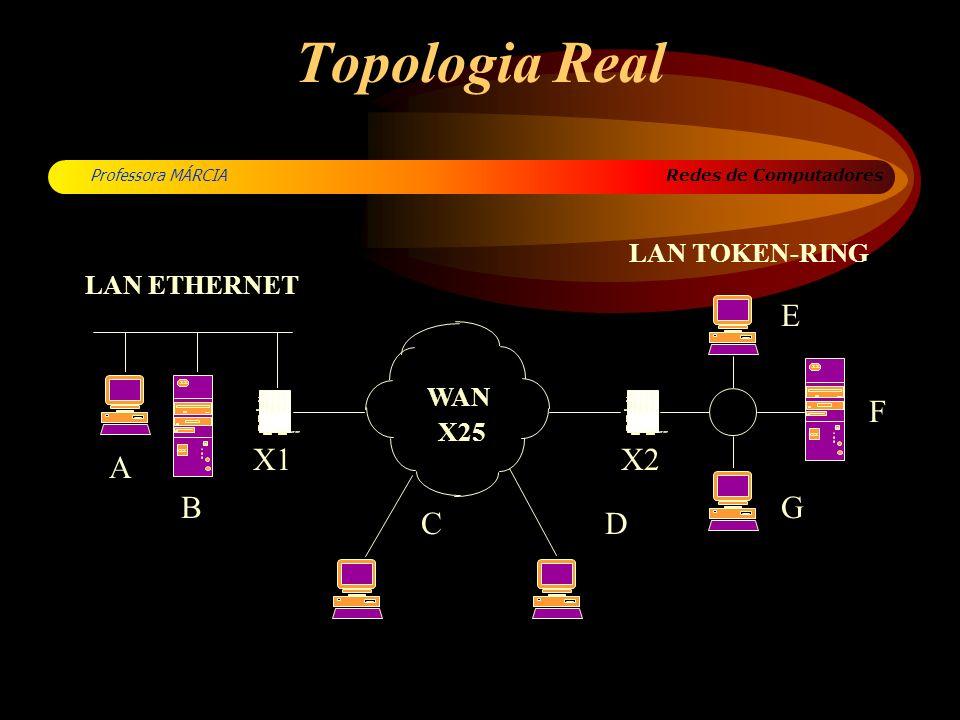 Redes de Computadores Professora MÁRCIA Topologia Real XXX 80 xx CYCLOM MP/RT LKLK TXTX RXRX CO CP U CYCLOM MP/RT LKLK TXTX RXRX CO CP U XXX 80 xx A B