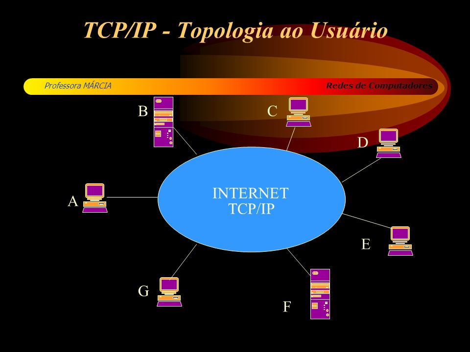 Redes de Computadores Professora MÁRCIA TCP/IP - Topologia ao Usuário XXX 80 xx XXX 80 xx INTERNET TCP/IP A BC D E F G