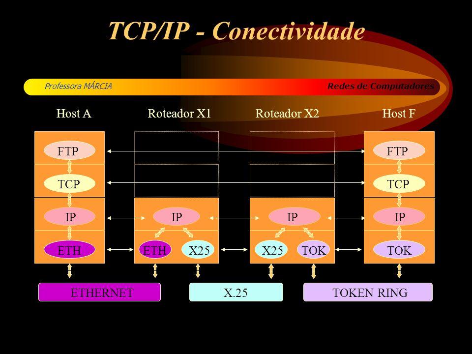Redes de Computadores Professora MÁRCIA TCP/IP - Conectividade TOK FTP TCP IP ETH IP X25 ETHERNET TOKEN RING X.25 Host ARoteador X1Roteador X2Host F E