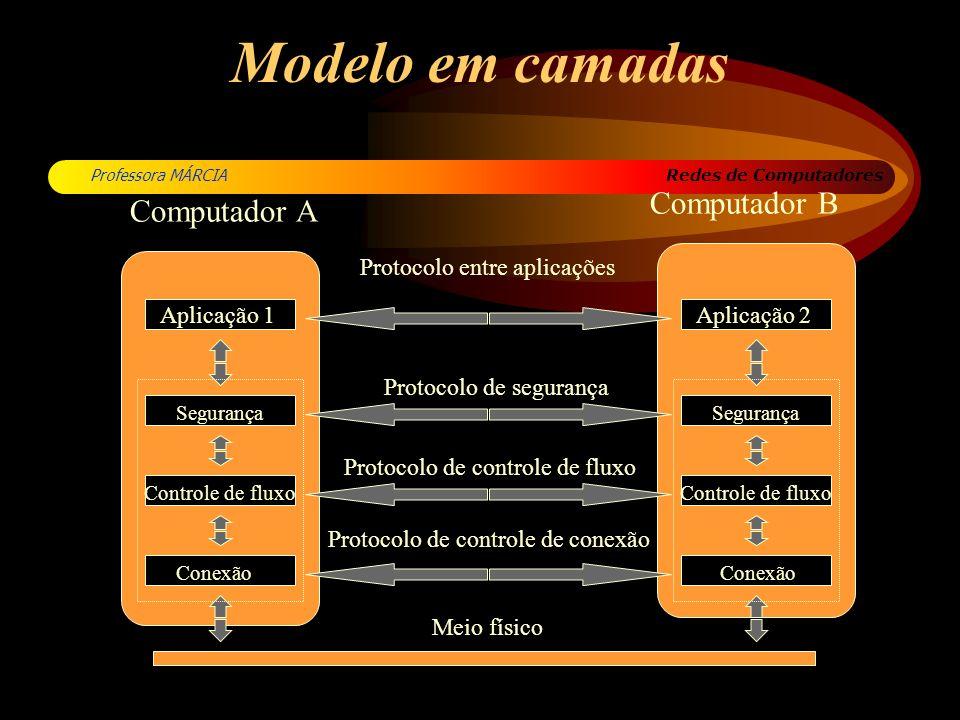 Redes de Computadores Professora MÁRCIA Modelo em camadas Computador A Computador B Protocolo entre aplicações Aplicação 1 Meio físico Aplicação 2 Seg