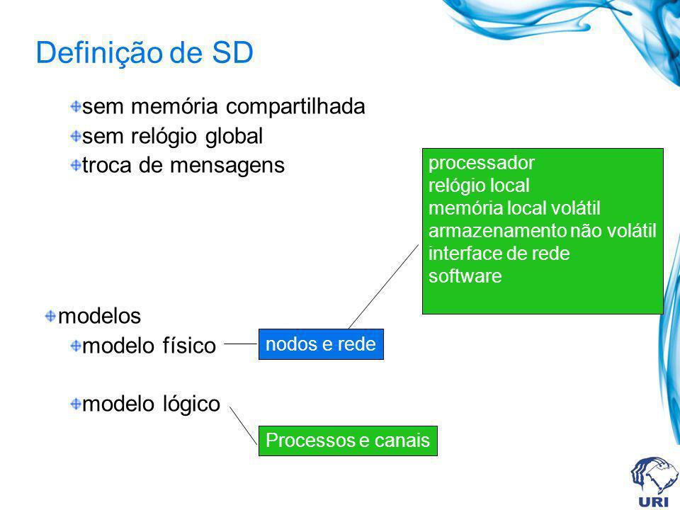 sem memória compartilhada sem relógio global troca de mensagens modelos modelo físico modelo lógico nodos e rede processador relógio local memória loc
