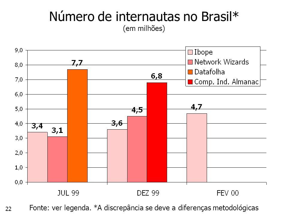 22 Número de internautas no Brasil* (em milhões) Fonte: ver legenda.