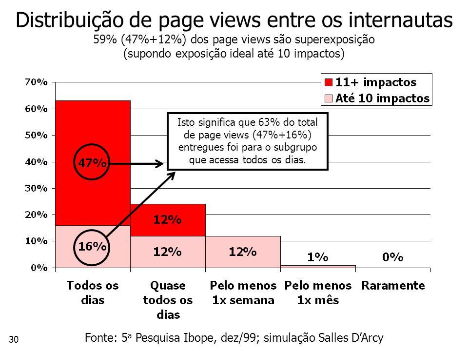 30 Distribuição de page views entre os internautas 59% (47%+12%) dos page views são superexposição (supondo exposição ideal até 10 impactos) Fonte: 5 a Pesquisa Ibope, dez/99; simulação Salles DArcy Isto significa que 63% do total de page views (47%+16%) entregues foi para o subgrupo que acessa todos os dias.