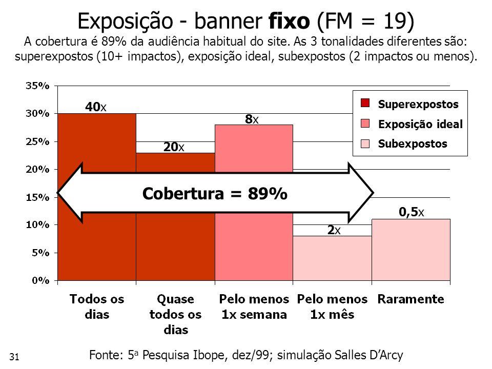 31 Exposição - banner fixo (FM = 19) A cobertura é 89% da audiência habitual do site.
