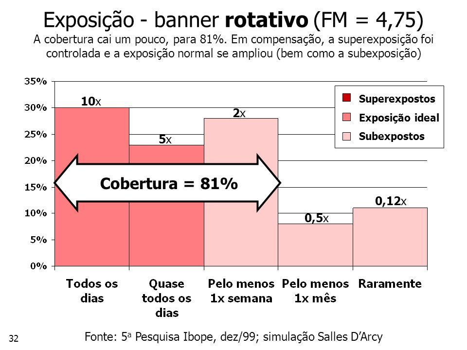 32 Exposição - banner rotativo (FM = 4,75) A cobertura cai um pouco, para 81%.