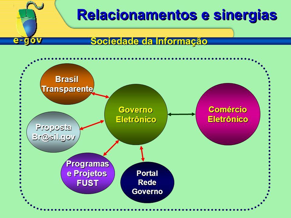 Proposta Br@sil.gov Programas e Projetos FUST GovernoEletrônico Comércio Eletrônico Brasil Transparente Sociedade da Informação PortalRedeGoverno Relacionamentos e sinergias