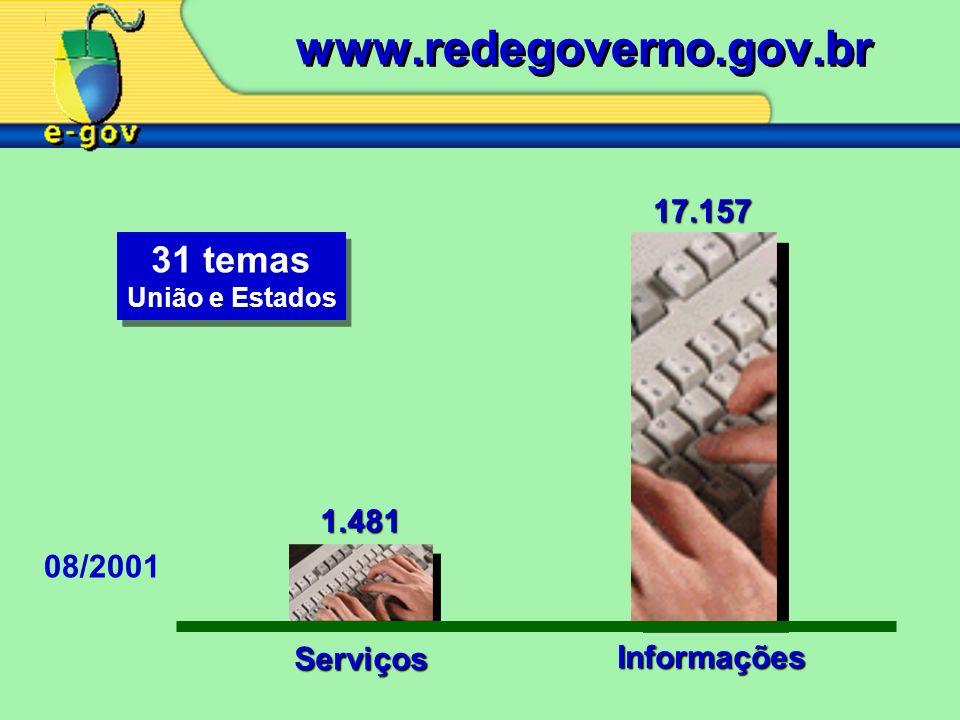 1.481 17.157 Serviços Informações 08/2001 31 temas União e Estados 31 temas União e Estados www.redegoverno.gov.br
