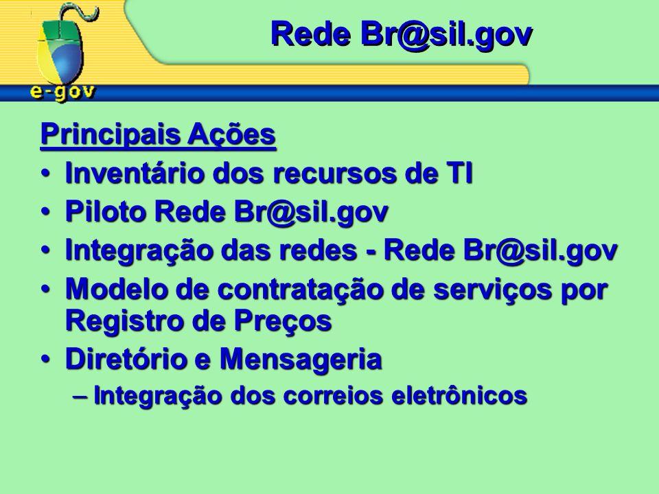 Rede Br@sil.gov Principais Ações Inventário dos recursos de TIInventário dos recursos de TI Piloto Rede Br@sil.govPiloto Rede Br@sil.gov Integração da