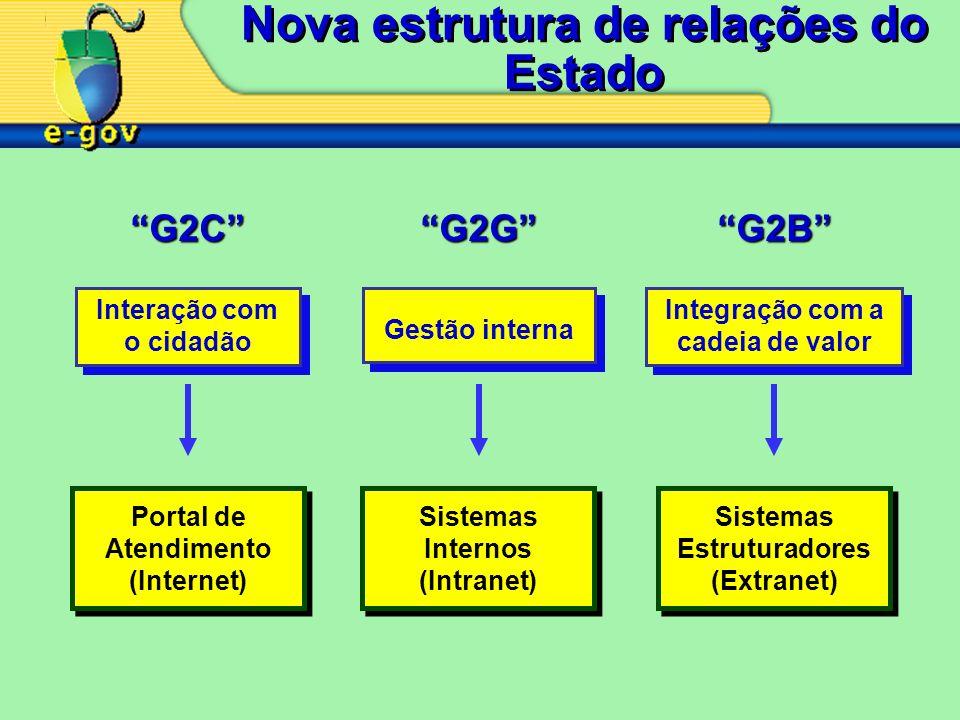 Sistemas Estruturadores (Extranet) Sistemas Estruturadores (Extranet) Integração com a cadeia de valor Portal de Atendimento (Internet) Portal de Atendimento (Internet) Sistemas Internos (Intranet) Sistemas Internos (Intranet) Interação com o cidadão Gestão interna G2CG2GG2B Nova estrutura de relações do Estado