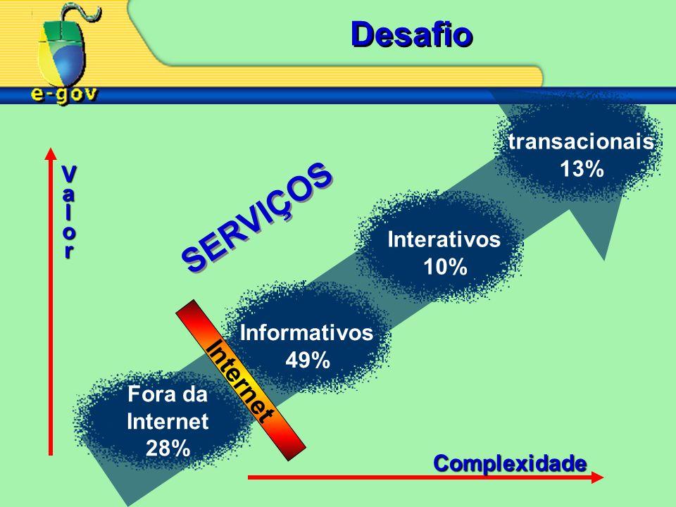 Desafio Fora da Internet 28% Informativos 49% Interativos 10% transacionais 13% SERVIÇOS Complexidade Valor Internet