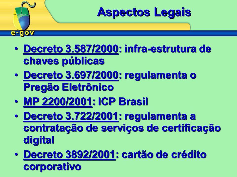 Aspectos Legais Decreto 3.587/2000: infra-estrutura de chaves públicasDecreto 3.587/2000: infra-estrutura de chaves públicas Decreto 3.697/2000: regulamenta o Pregão EletrônicoDecreto 3.697/2000: regulamenta o Pregão Eletrônico MP 2200/2001: ICP BrasilMP 2200/2001: ICP Brasil Decreto 3.722/2001: regulamenta a contratação de serviços de certificação digitalDecreto 3.722/2001: regulamenta a contratação de serviços de certificação digital Decreto 3892/2001: cartão de crédito corporativoDecreto 3892/2001: cartão de crédito corporativo