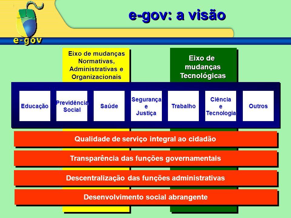 e-gov: a visão EducaçãoPrevidênciaSocialSaúdeSegurançaeJustiçaTrabalhoCiênciaeTecnologiaOutros Descentralização das funções administrativas Transparên