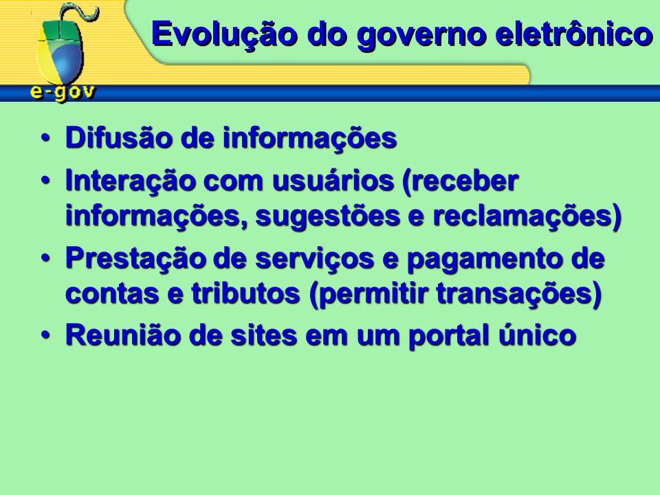 Evolução do governo eletrônico Difusão de informaçõesDifusão de informações Interação com usuários (receber informações, sugestões e reclamações)Inter