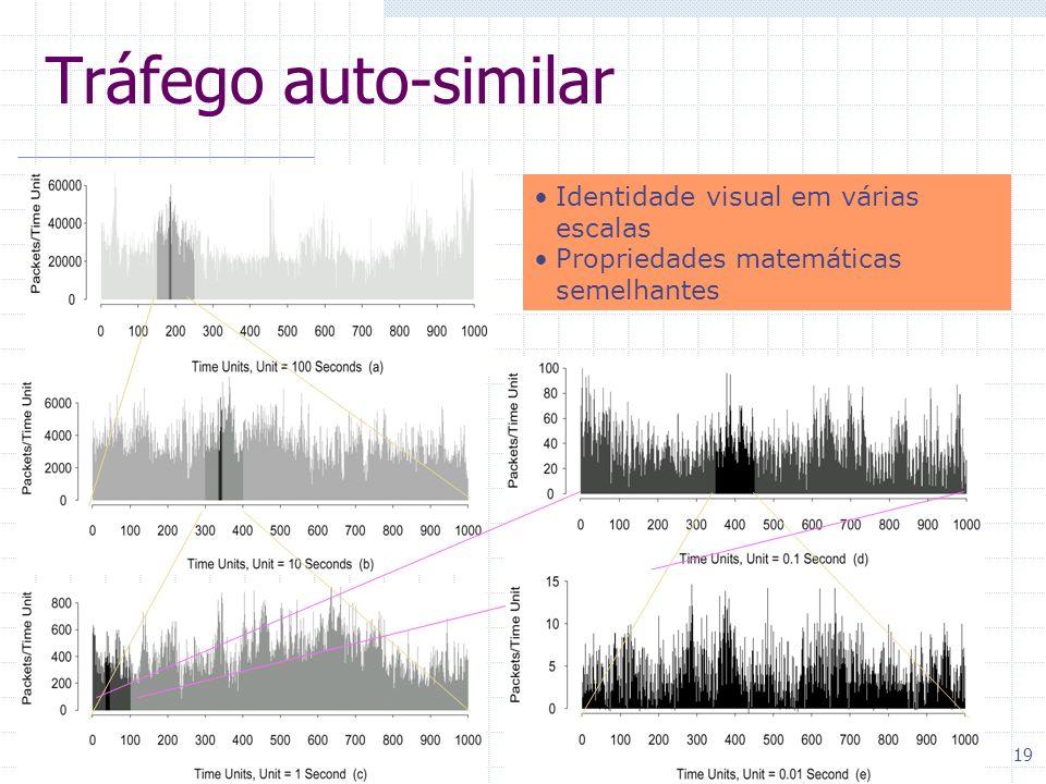 19 Tráfego auto-similar Identidade visual em várias escalas Propriedades matemáticas semelhantes