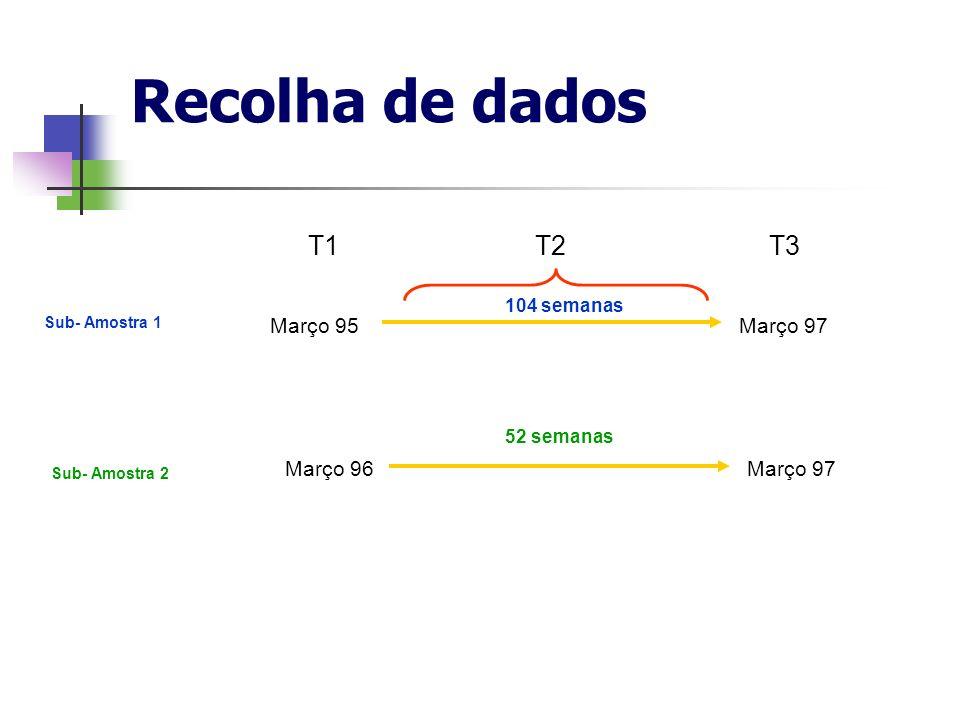 Recolha de dados T1T2T3 Sub- Amostra 1 Sub- Amostra 2 Março 95Março 97 Março 96Março 97 104 semanas 52 semanas