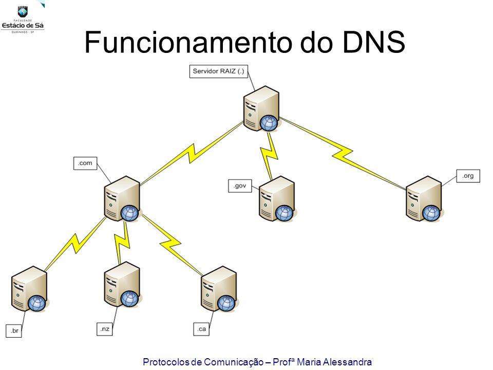 Protocolos de Comunicação – Profª Maria Alessandra Funcionamento do DNS