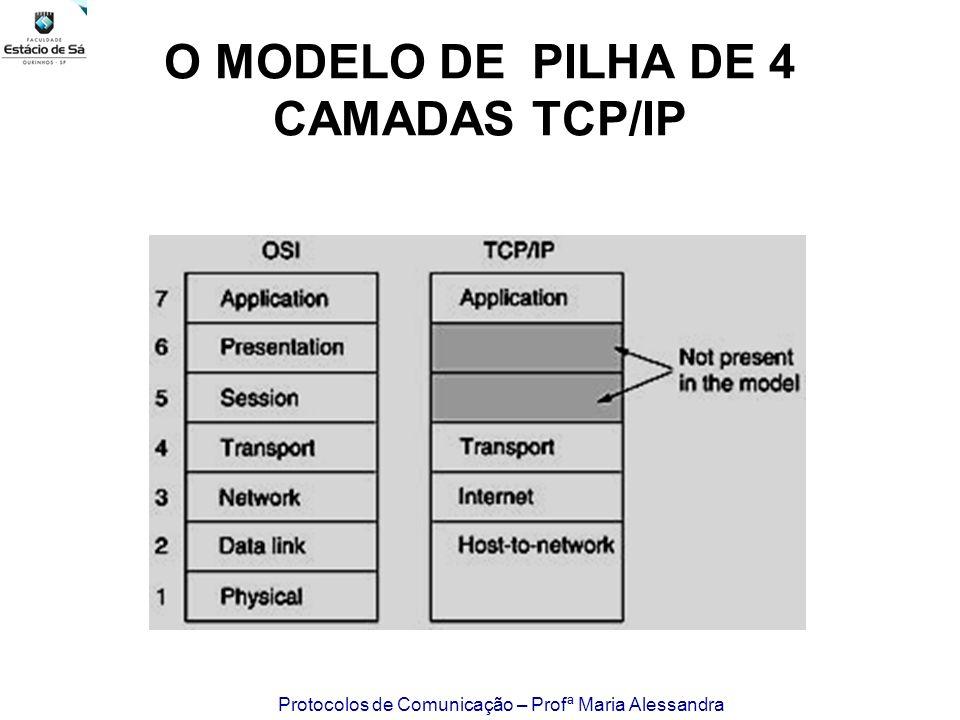 Protocolos de Comunicação – Profª Maria Alessandra O MODELO DE PILHA DE 4 CAMADAS TCP/IP