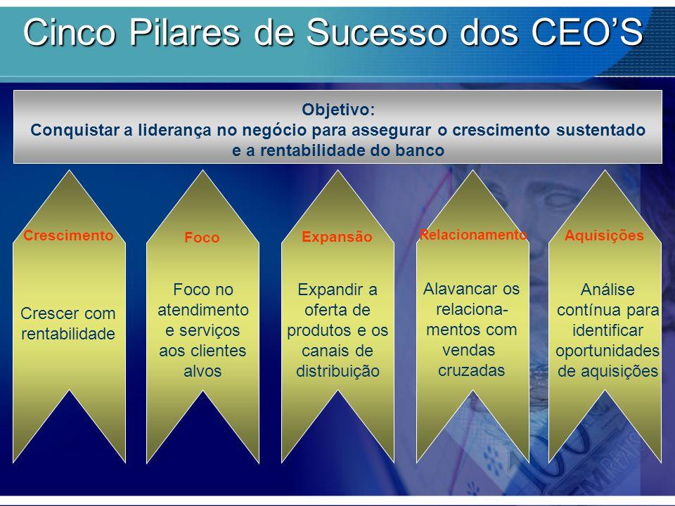 Objetivo: Conquistar a liderança no negócio para assegurar o crescimento sustentado e a rentabilidade do banco Crescimento Foco Expansão Relacionament