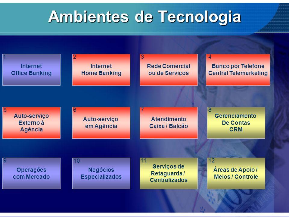 Internet Office Banking Banco por Telefone Central Telemarketing Rede Comercial ou de Serviços Internet Home Banking Auto-serviço Externo à Agência Ge
