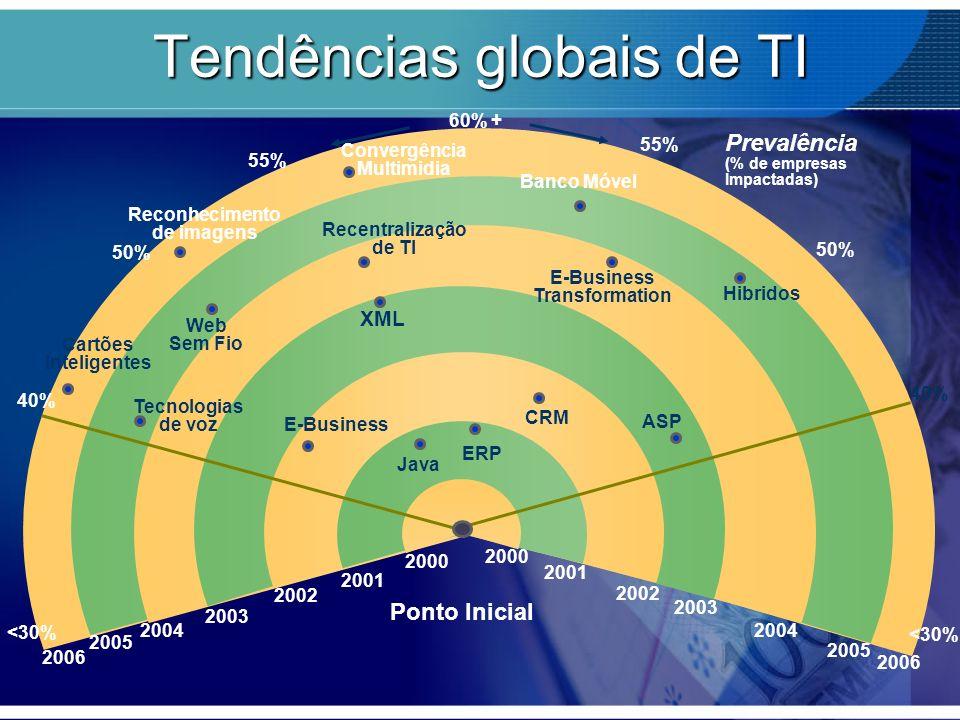Now20032006 NLP & Retrieval XML 2005 2004 2002 2000 2001 2003 2005 2004 2002 2000 2001 2003 Prevalência (% de empresas Impactadas) Ponto Inicial ERP C