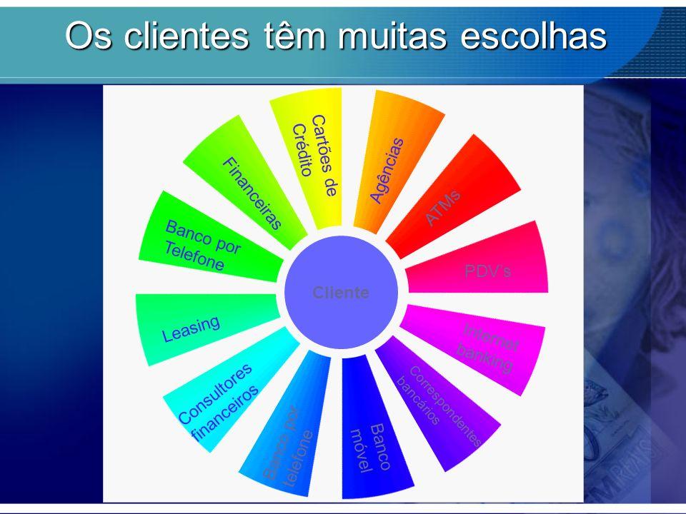 ATMs Agências Cartões de Crédito Financeiras Banco por Telefone Leasing Consultores financeiros Banco por telefone Banco móvel Correspondentes bancári