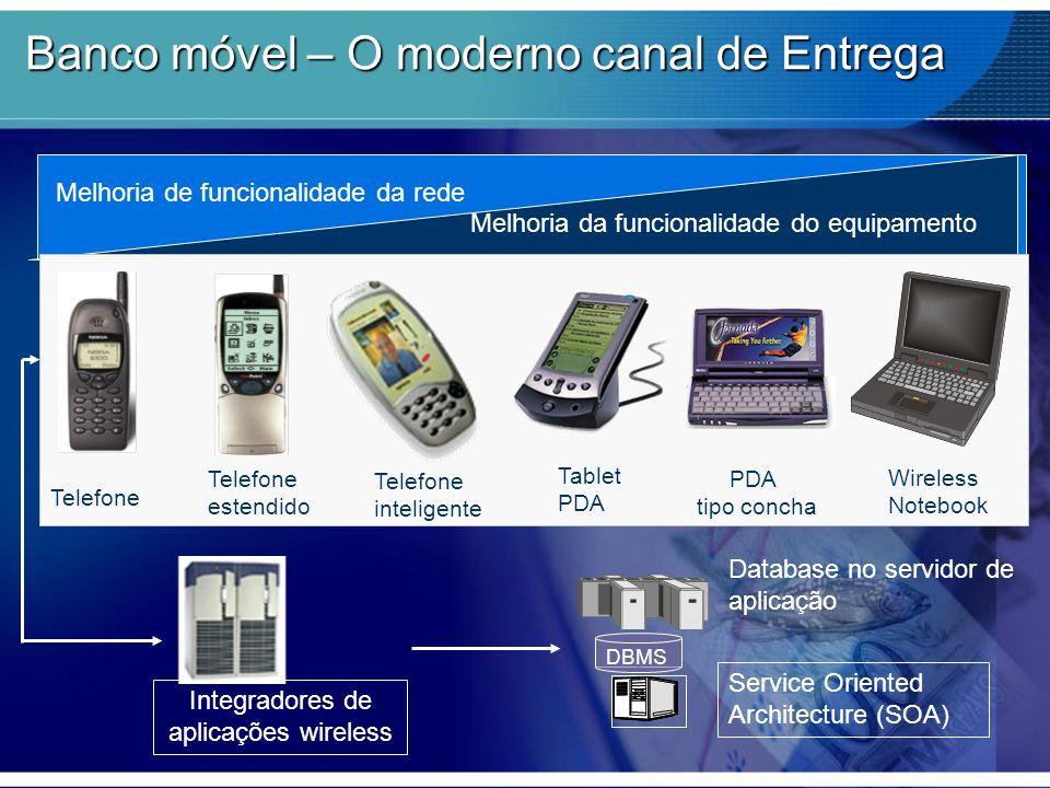 Melhoria de funcionalidade da rede Melhoria da funcionalidade do equipamento Telefone Telefone estendido Telefone inteligente Tablet PDA PDA tipo conc