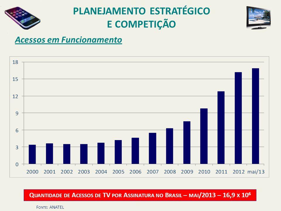 Acessos em Funcionamento Q UANTIDADE DE A CESSOS DE TV POR A SSINATURA NO B RASIL – MAI /2013 – 16,9 X 10 6 F ONTE : ANATEL PLANEJAMENTO ESTRATÉGICO E