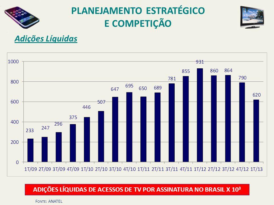 Adições Líquidas ADIÇÕES LÍQUIDAS DE ACESSOS DE TV POR ASSINATURA NO BRASIL X 10 3 F ONTE : ANATEL PLANEJAMENTO ESTRATÉGICO E COMPETIÇÃO