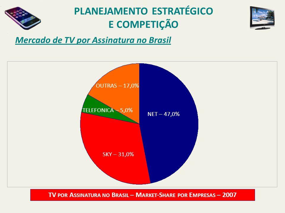 Mercado de TV por Assinatura no Brasil TV POR A SSINATURA NO B RASIL – M ARKET -S HARE POR E MPRESAS – 2007 NET – 47,0% TELEFONICA – 5,0% OUTRAS – 17,