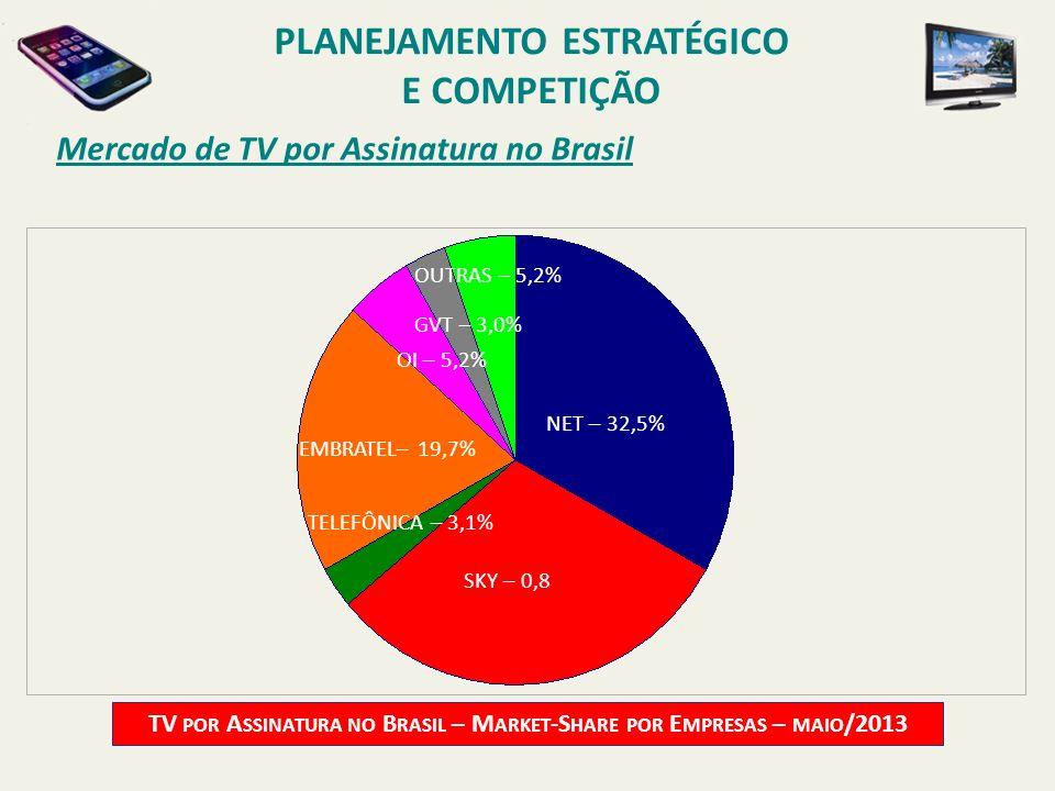Mercado de TV por Assinatura no Brasil TV POR A SSINATURA NO B RASIL – M ARKET -S HARE POR E MPRESAS – MAIO /2013 NET – 32,5% TELEFÔNICA – 3,1% OUTRAS