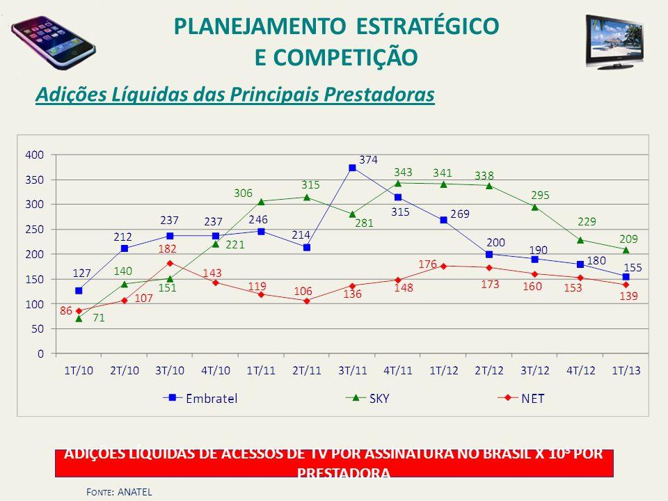 Adições Líquidas das Principais Prestadoras ADIÇÕES LÍQUIDAS DE ACESSOS DE TV POR ASSINATURA NO BRASIL X 10 3 POR PRESTADORA F ONTE : ANATEL PLANEJAME