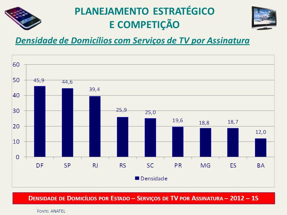 Densidade de Domicílios com Serviços de TV por Assinatura F ONTE : ANATEL PLANEJAMENTO ESTRATÉGICO E COMPETIÇÃO D ENSIDADE DE D OMICÍLIOS POR E STADO