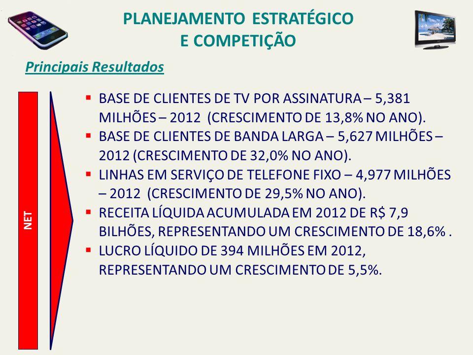 Principais Resultados NET BASE DE CLIENTES DE TV POR ASSINATURA – 5,381 MILHÕES – 2012 (CRESCIMENTO DE 13,8% NO ANO). BASE DE CLIENTES DE BANDA LARGA