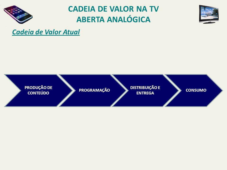 Cadeia de Valor Atual CADEIA DE VALOR NA TV ABERTA ANALÓGICA PRODUÇÃO DE CONTEÚDO PROGRAMAÇÃO DISTRIBUIÇÃO E ENTREGA CONSUMO