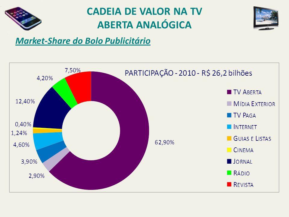 Market-Share do Bolo Publicitário CADEIA DE VALOR NA TV ABERTA ANALÓGICA