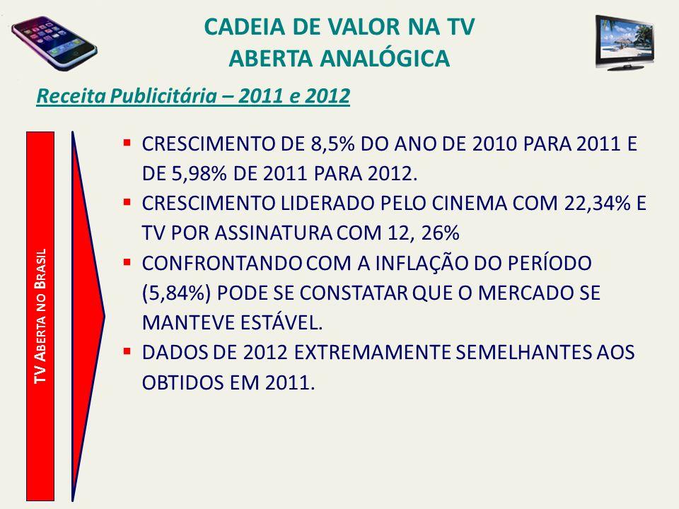TV A BERTA NO B RASIL Receita Publicitária – 2011 e 2012 CRESCIMENTO DE 8,5% DO ANO DE 2010 PARA 2011 E DE 5,98% DE 2011 PARA 2012. CRESCIMENTO LIDERA