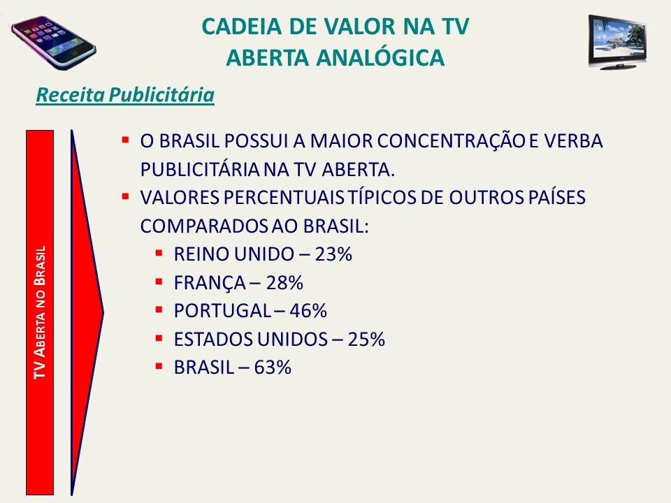 TV A BERTA NO B RASIL Receita Publicitária O BRASIL POSSUI A MAIOR CONCENTRAÇÃO E VERBA PUBLICITÁRIA NA TV ABERTA. VALORES PERCENTUAIS TÍPICOS DE OUTR
