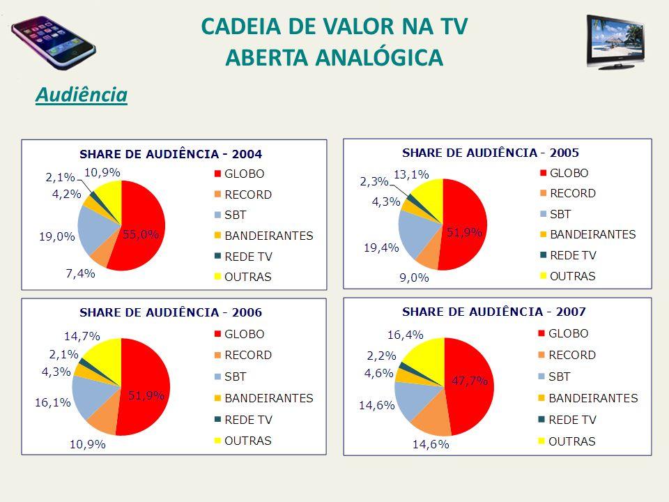 Audiência CADEIA DE VALOR NA TV ABERTA ANALÓGICA