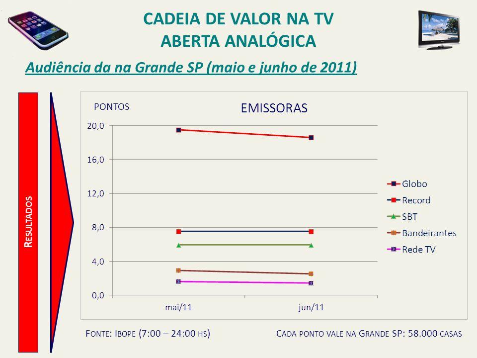 R ESULTADOS Audiência da na Grande SP (maio e junho de 2011) F ONTE : I BOPE (7:00 – 24:00 HS )C ADA PONTO VALE NA G RANDE SP: 58.000 CASAS PONTOS CAD