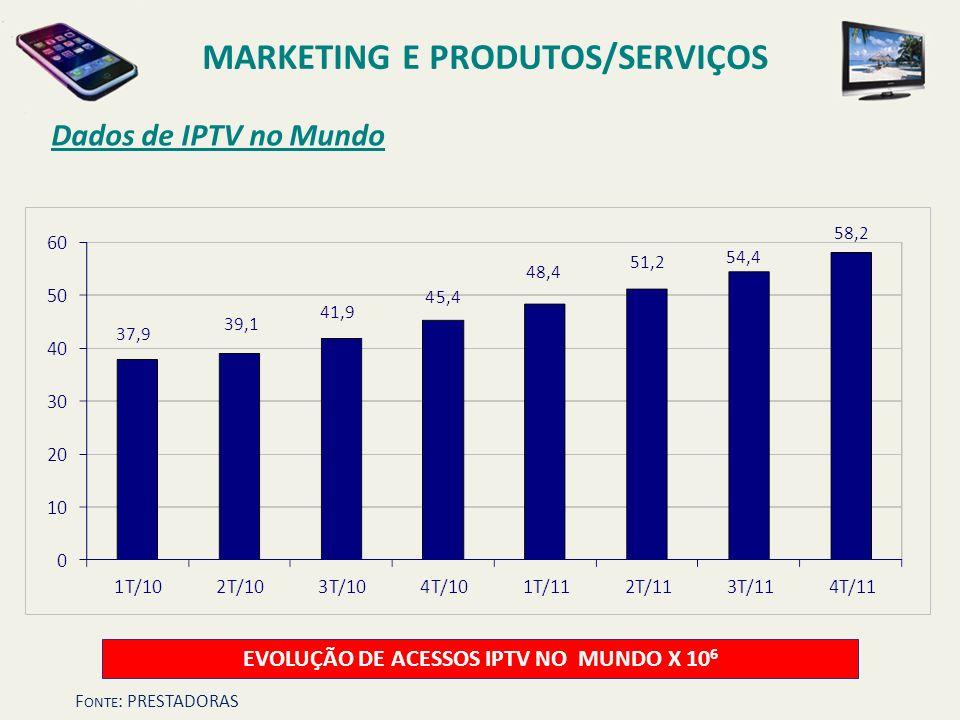 Dados de IPTV no Mundo EVOLUÇÃO DE ACESSOS IPTV NO MUNDO X 10 6 F ONTE : PRESTADORAS MARKETING E PRODUTOS/SERVIÇOS